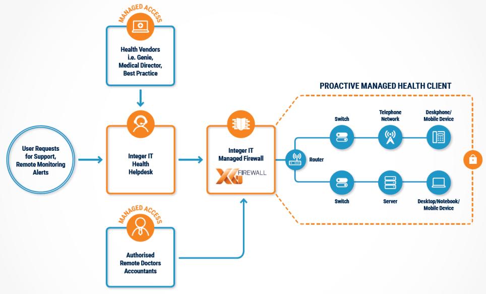 managed-health-diagram